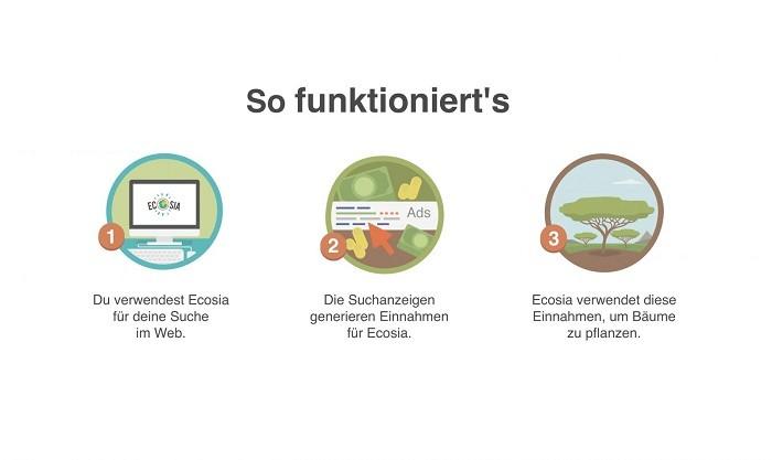 Funktionsweise von Ecosia, der grünen Suchmaschine